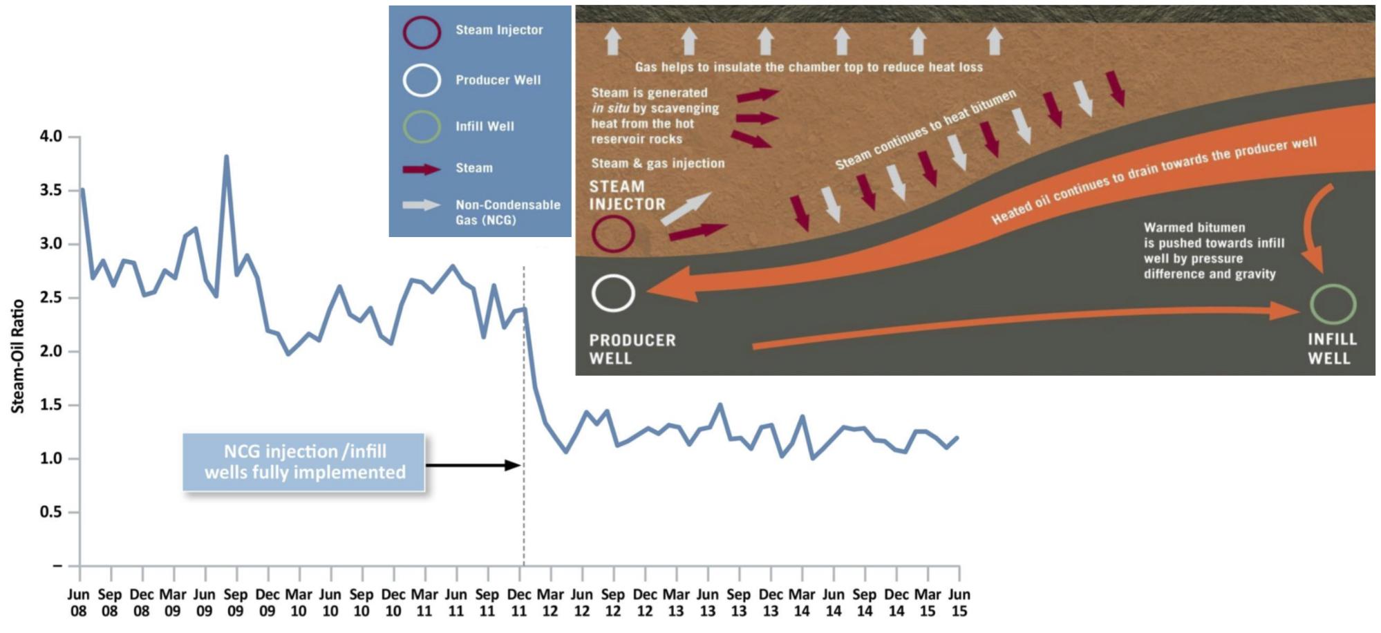 PHASE 1 EMSAGP PERFORMANCE: STEAM INJECTION REDUCED BY 55% POST EMSAGP AT CHRISTINA LAKE