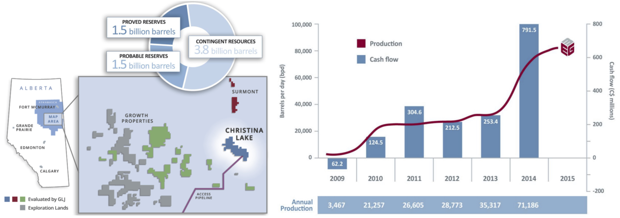 PRODUCTION AND CASH FLOW GROWTH OVER THE PAST 6 YEARS