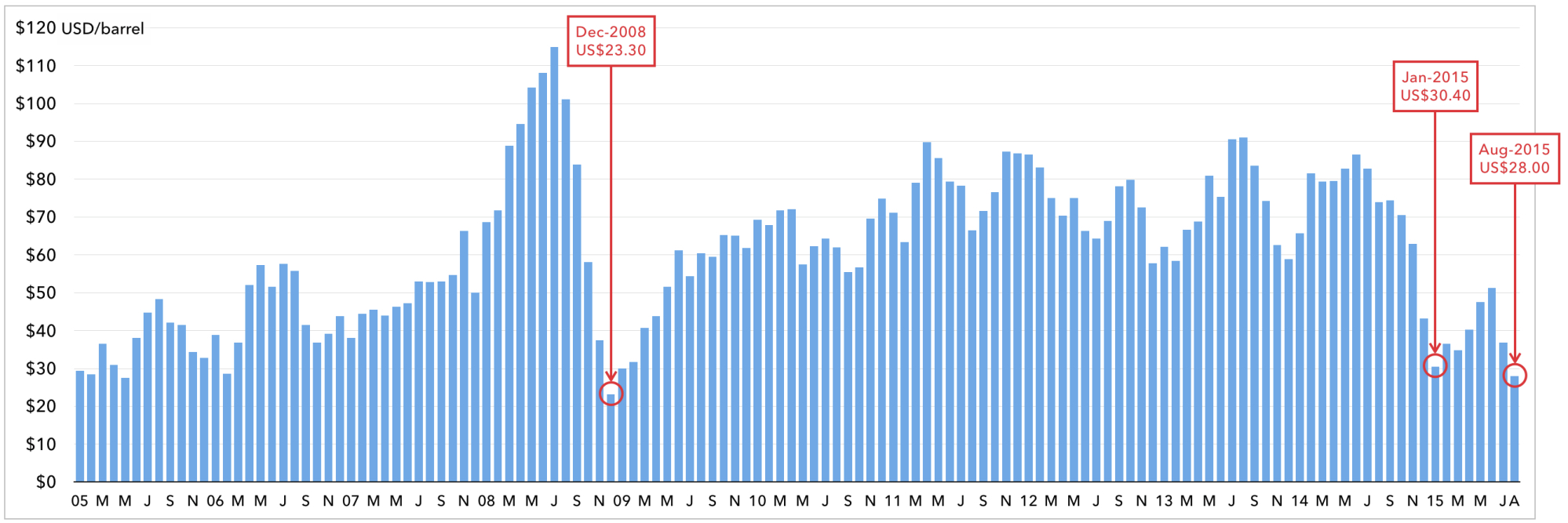 WESTERN CANADIAN SELECT MONTHLY AVERAGE PRICE (2005 TO PRESENT)   NOTE: AUGUST MONTHLY AVERAGE PRICE REFLECTS AVERAGE TO DATE