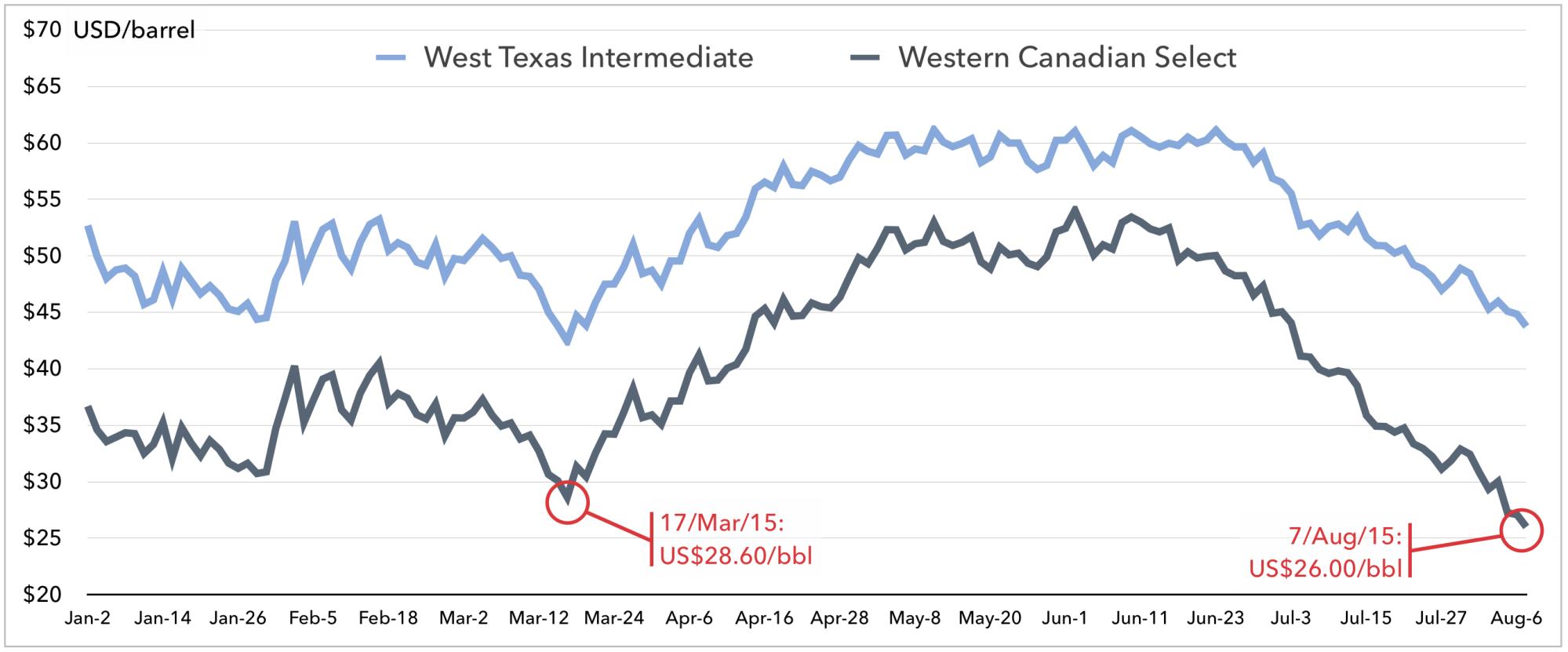 2015 CRUDE OIL PRICES, USD/BARREL