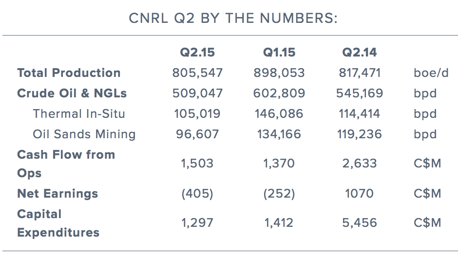 cnrl-q2-earnings-results.png