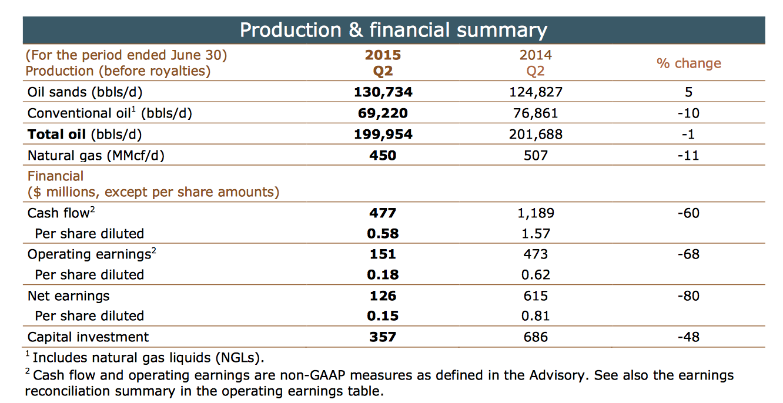 TOTAL OIL PRODUCTION (COURTESY CENOVUS ENERGY)