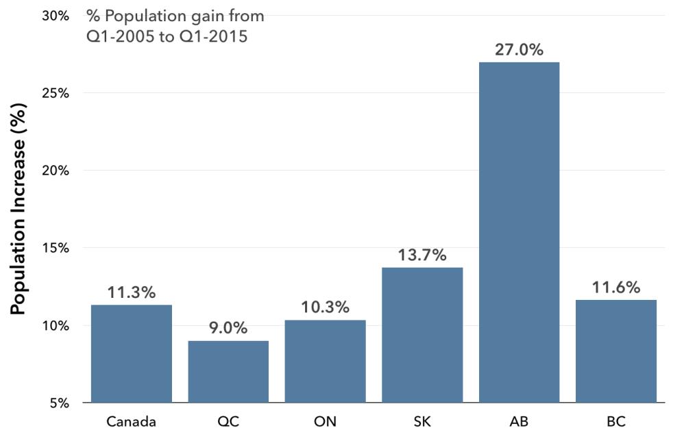 7 YEAR POPULATION GAIN