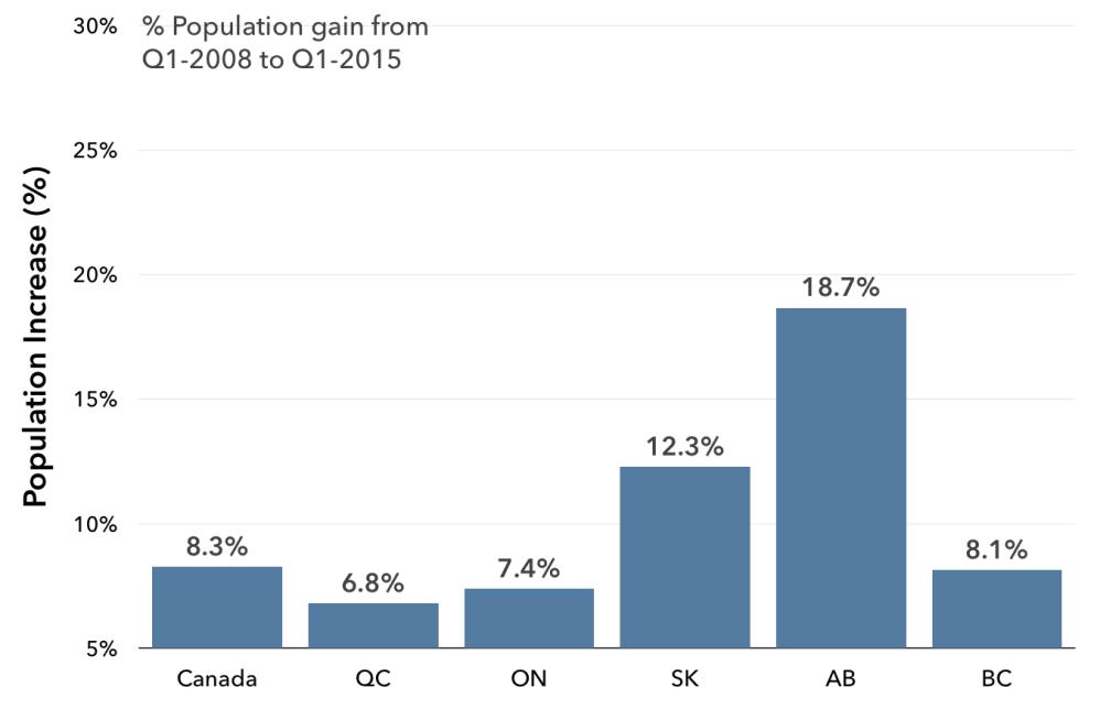 10 YEAR POPULATION GAIN