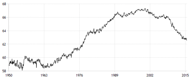 US LABOUR PARTICIPATION RATE (SOURCE: US BUREAU OF LABOR STATISTICS)