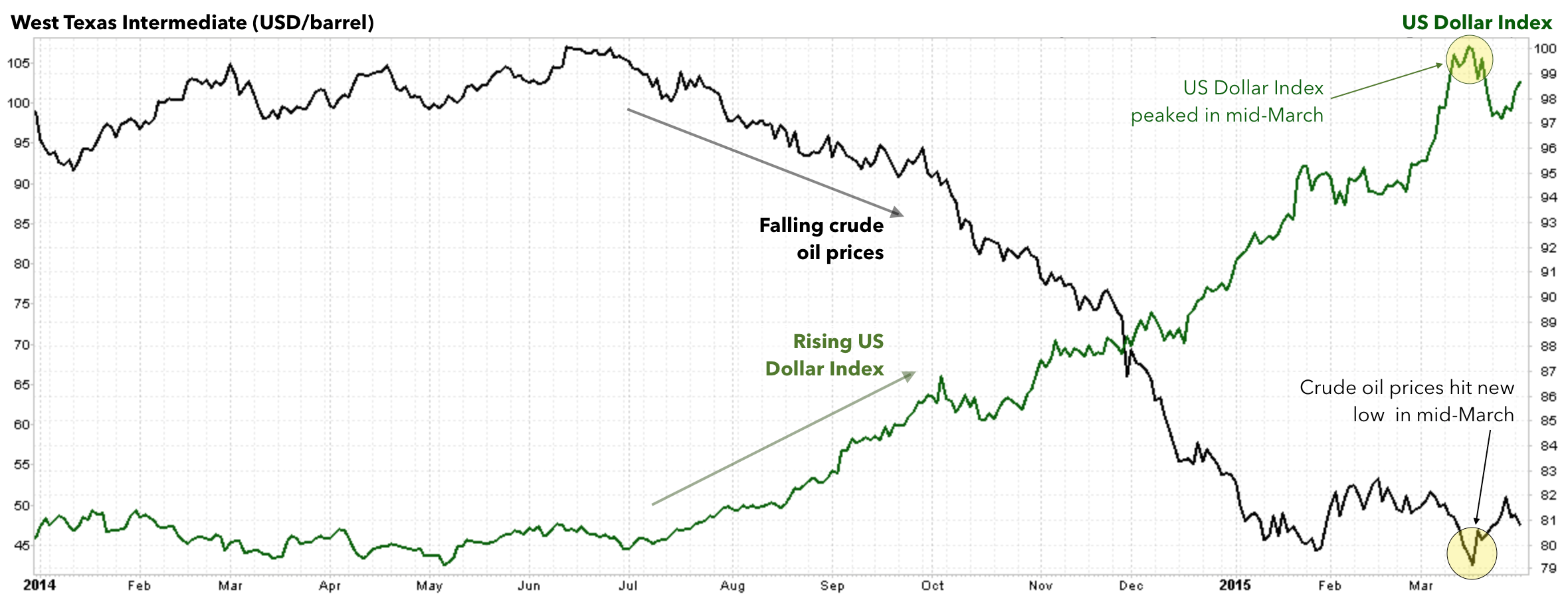 CRUDE OIL PRICES VERSUS US DOLLAR INDEX, JANUARY 2014 TO PRESENT   CLICK  HERE  FOR A LIVE VERSION OF THIS CHART >