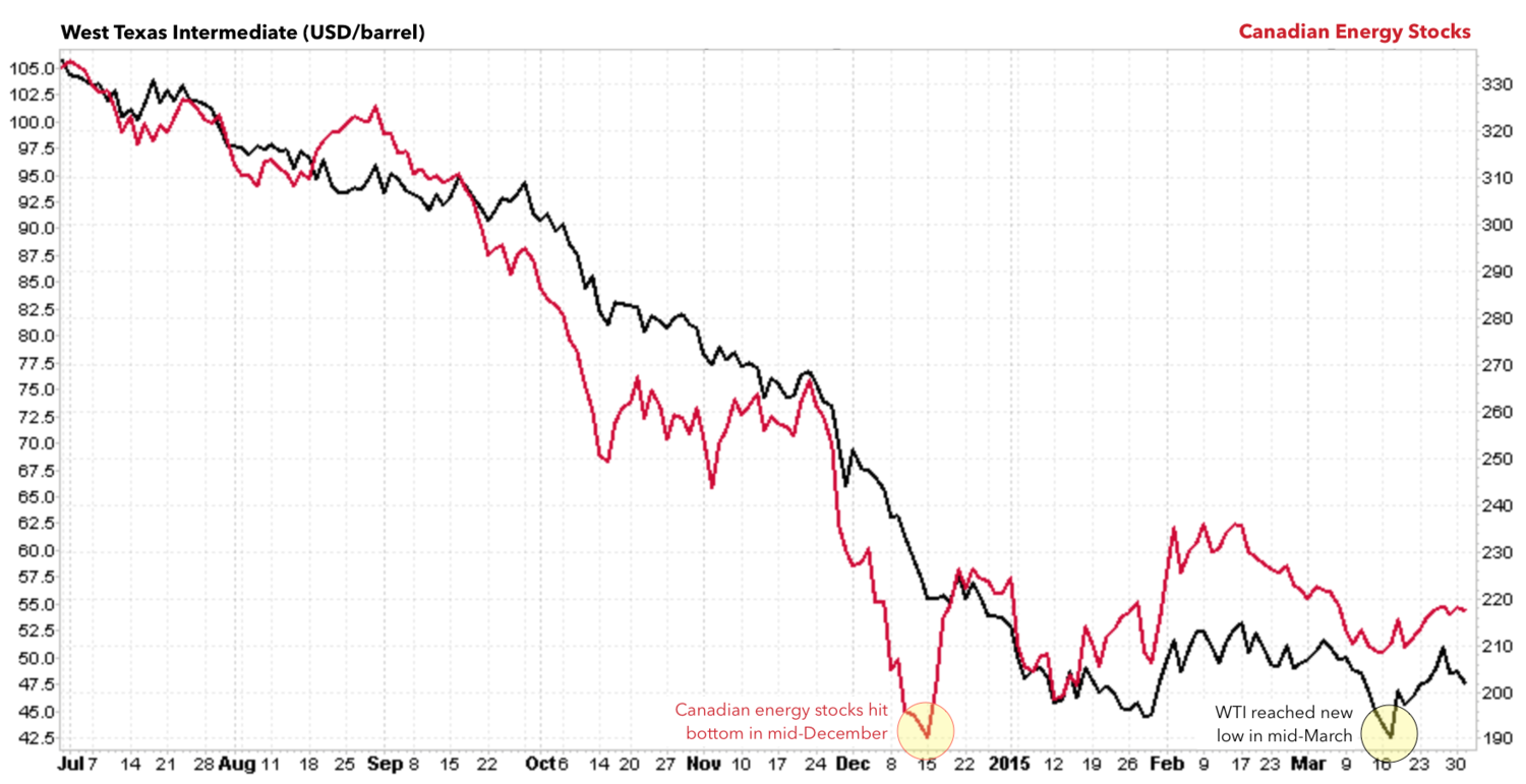 WTI VS CANADIAN ENERGY SECTOR PERFORMANCE, JULY 2014 TO PRESENT  CLICK HERE FOR A LIVE VERSION OF THIS CHART >