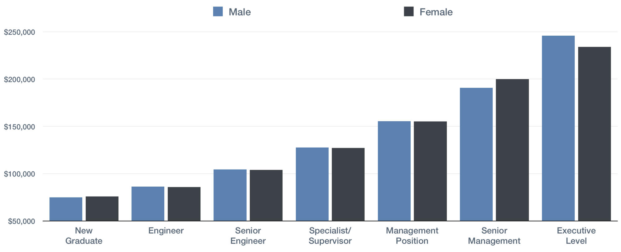 COMPARISON OF BASE SALARIES FOR ENGINEERS (SOURCE: APEGA 2015 ANNUAL SALARY SURVEY)