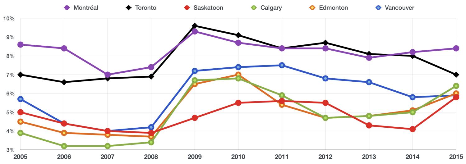 AVERAGE UNEMPLOYMENT RATE BY CANADIAN CITY (METROPOLITAN AREA)