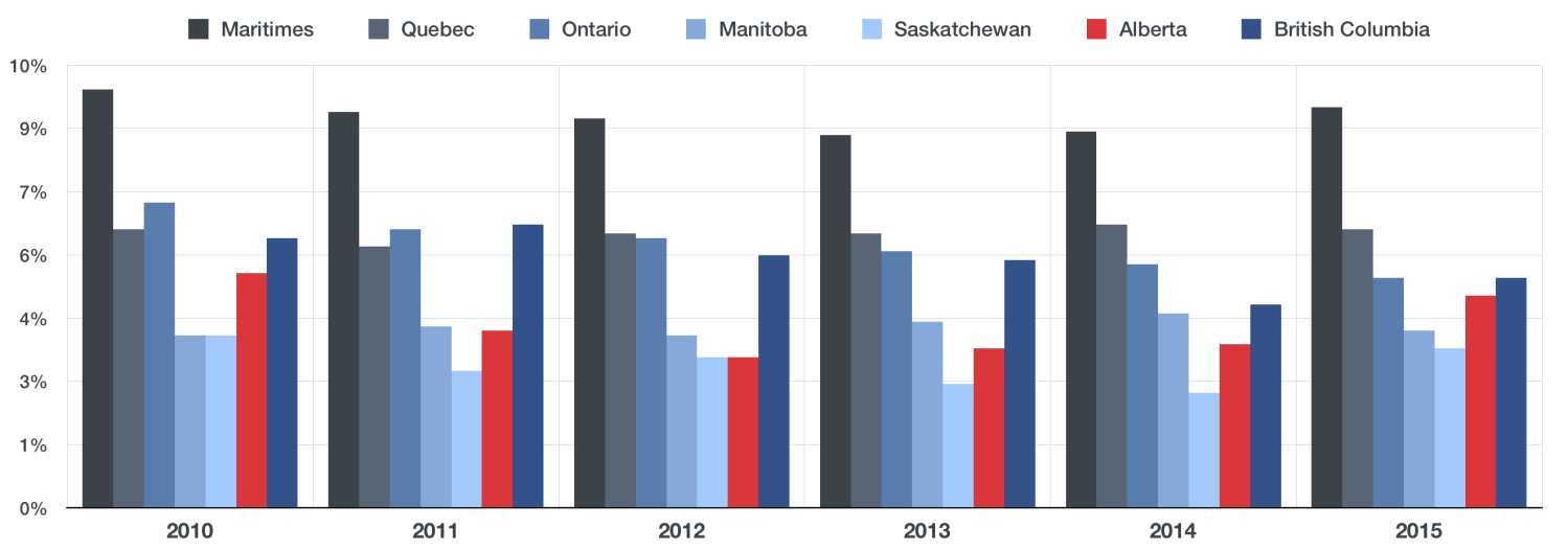 AVERAGE UNEMPLOYMENT RATE FOR TRADESPEOPLE ACROSS CANADA