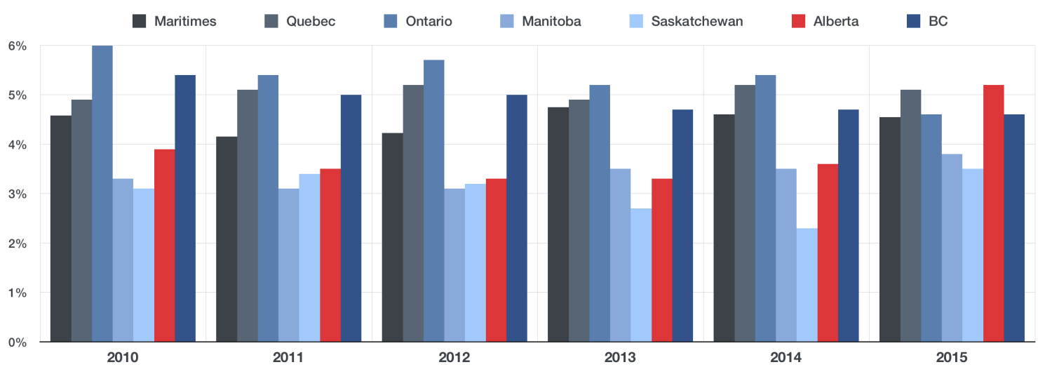 AVERAGE UNEMPLOYMENT RATE FOR PROFESSIONALS ACROSS CANADA