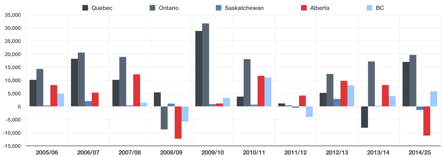 NUMBER OF PROFESSIONAL JOBS GAINED/LOST BY PROVINCE YEAR/YEAR