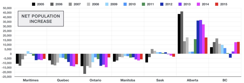 population-change-province.jpg