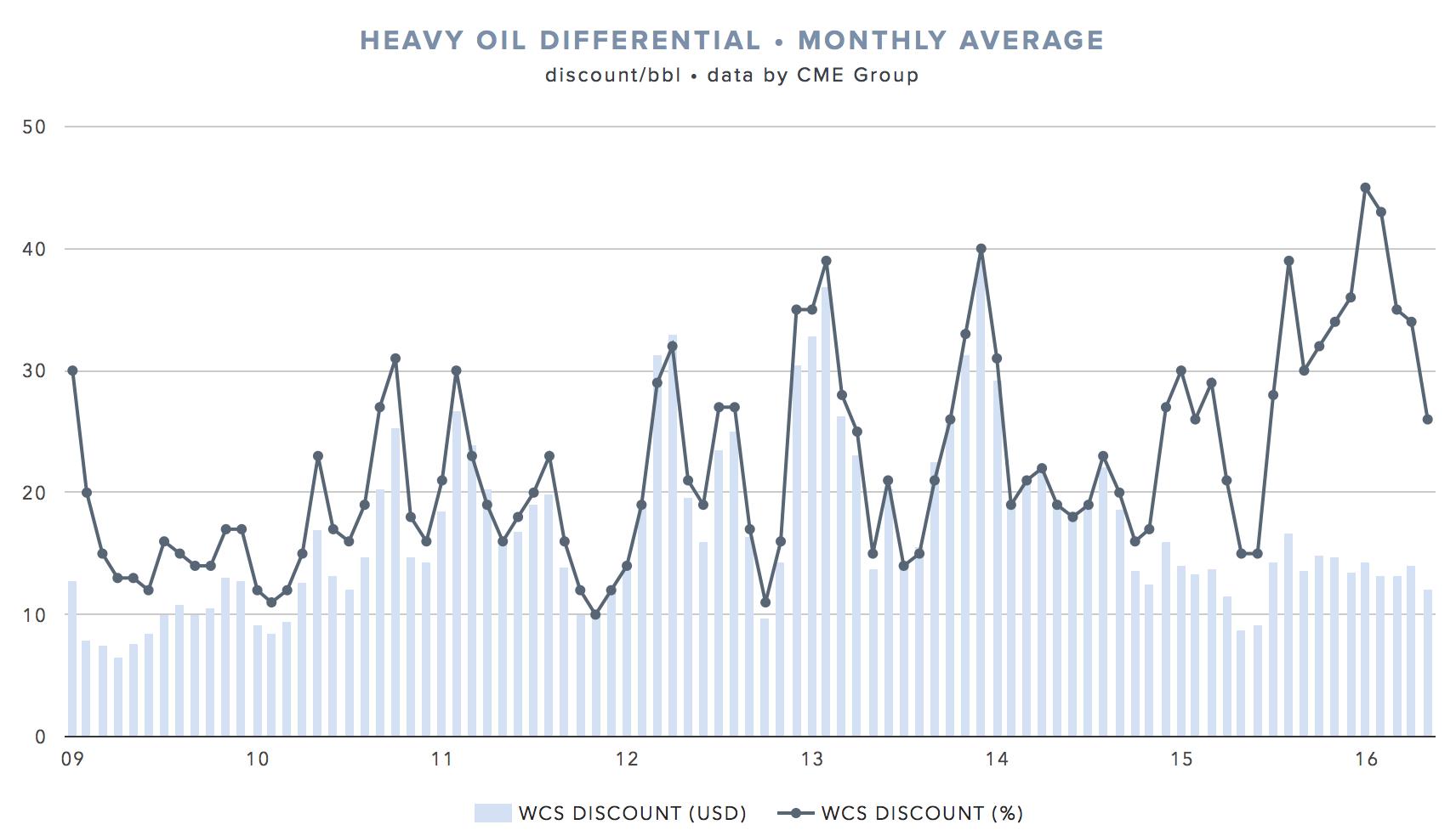 WTI-WCS-heavy-oil-discount.png