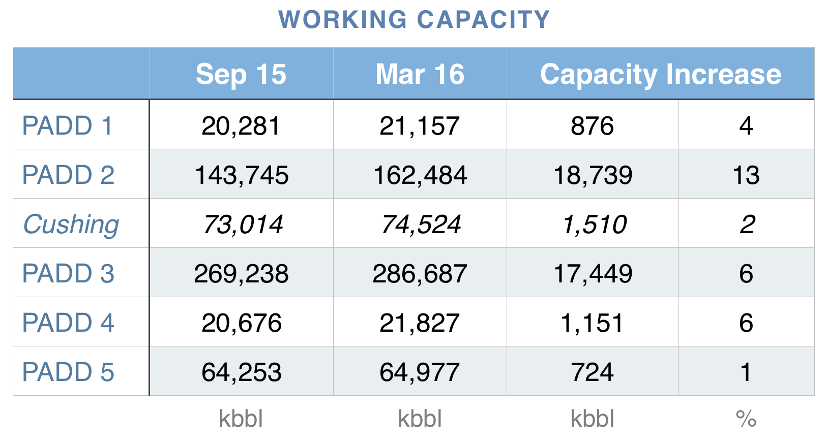 us-increase-crude-oil-storage-working-capacity.png