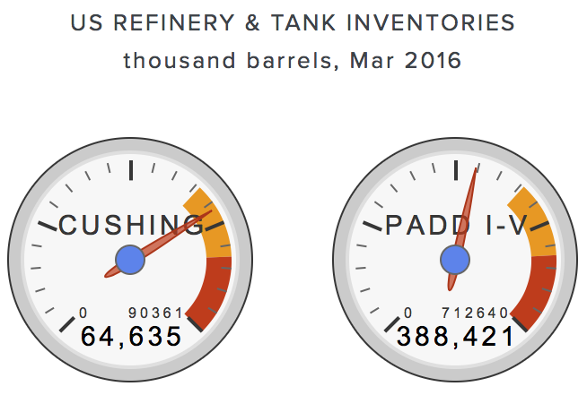 total-US-crude-oil-inventories.png