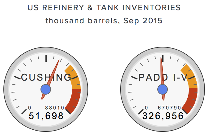 total-US-crude-inventories.png