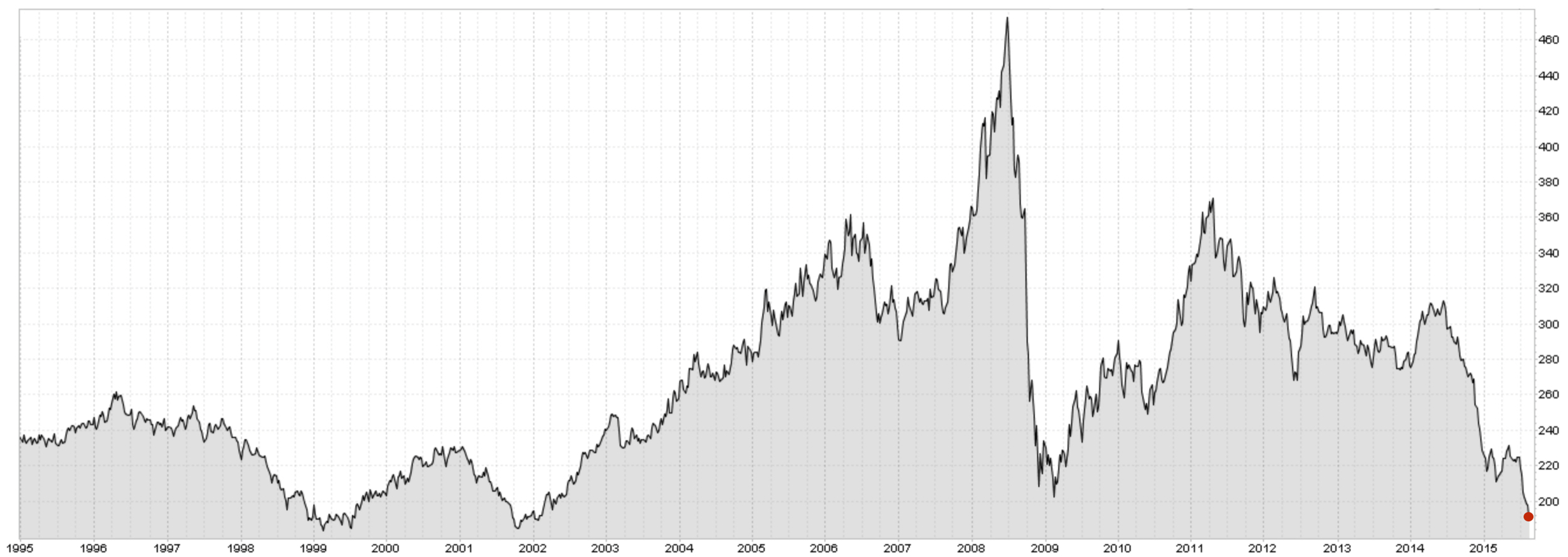 CRB INDEX HISTORICAL CHART (1995 - TODAY)