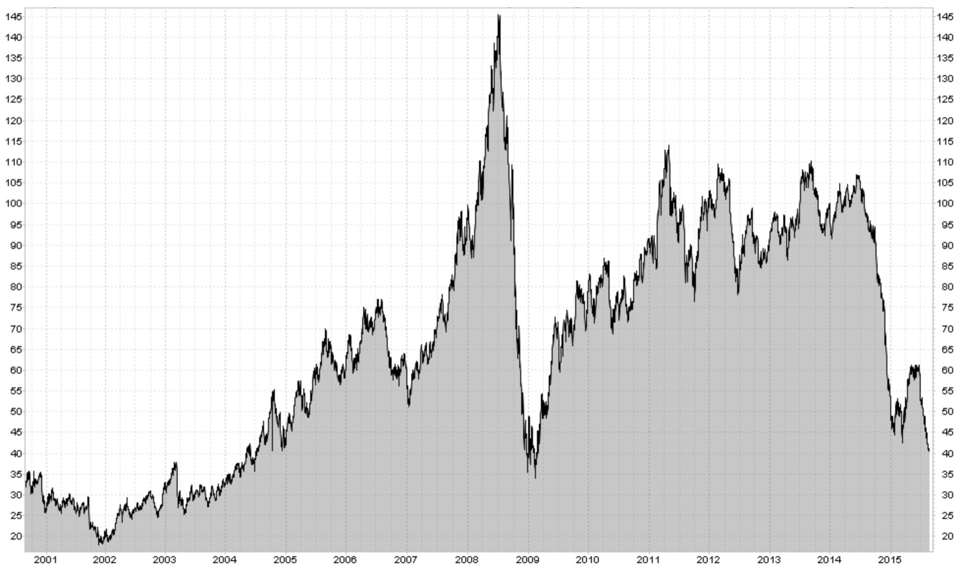 WEST TEXAS INTERMEDIATE (USD/BARREL)
