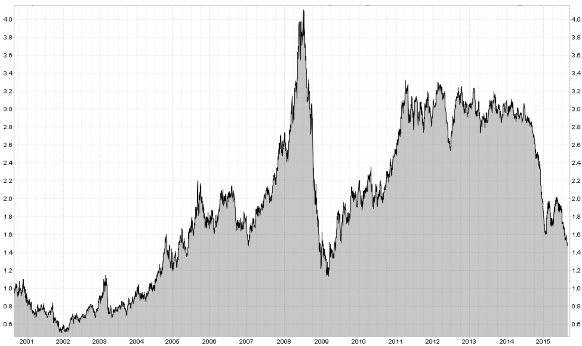 HEATING OIL (US CENTS/GALLON)