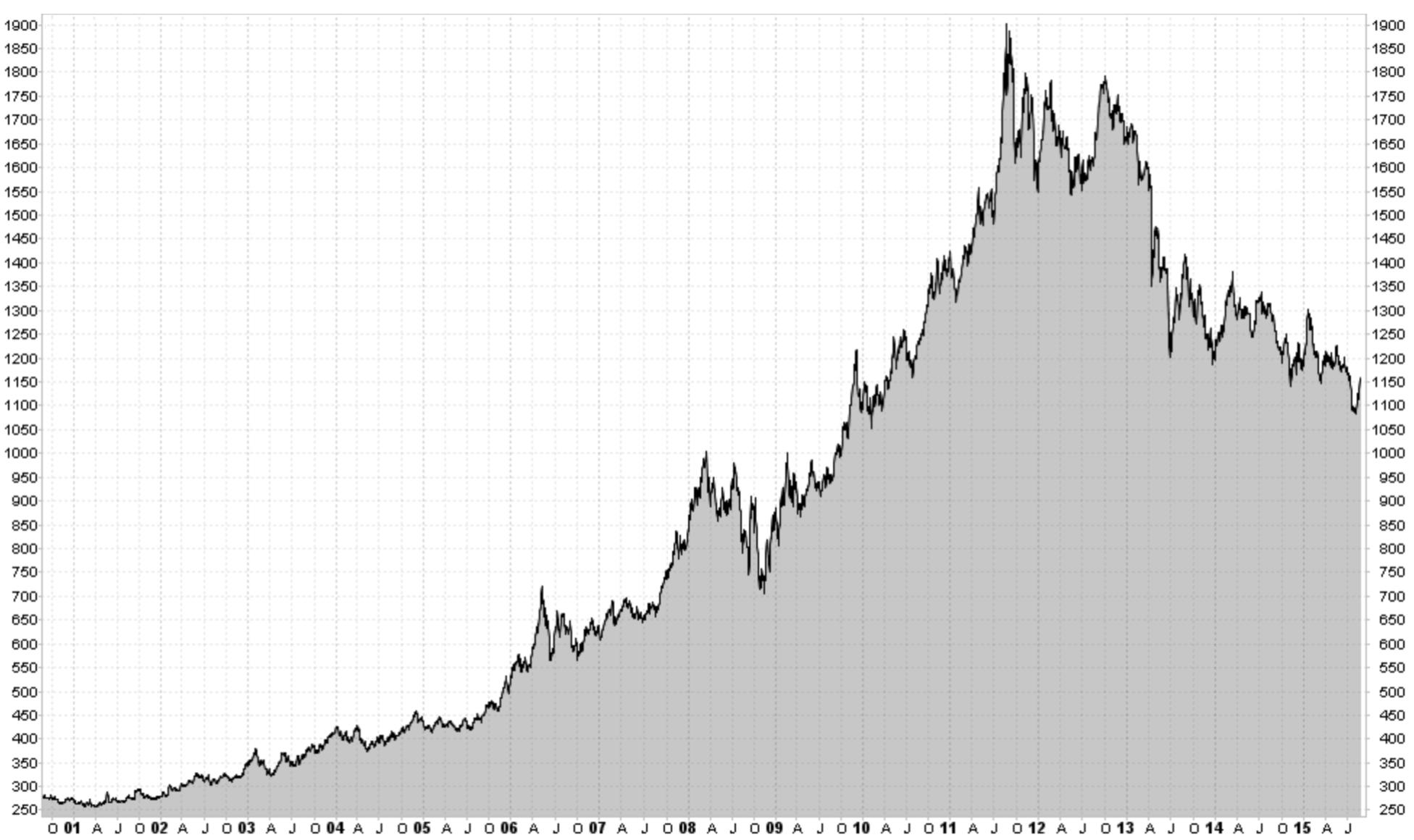 GOLD (USD/OZ)