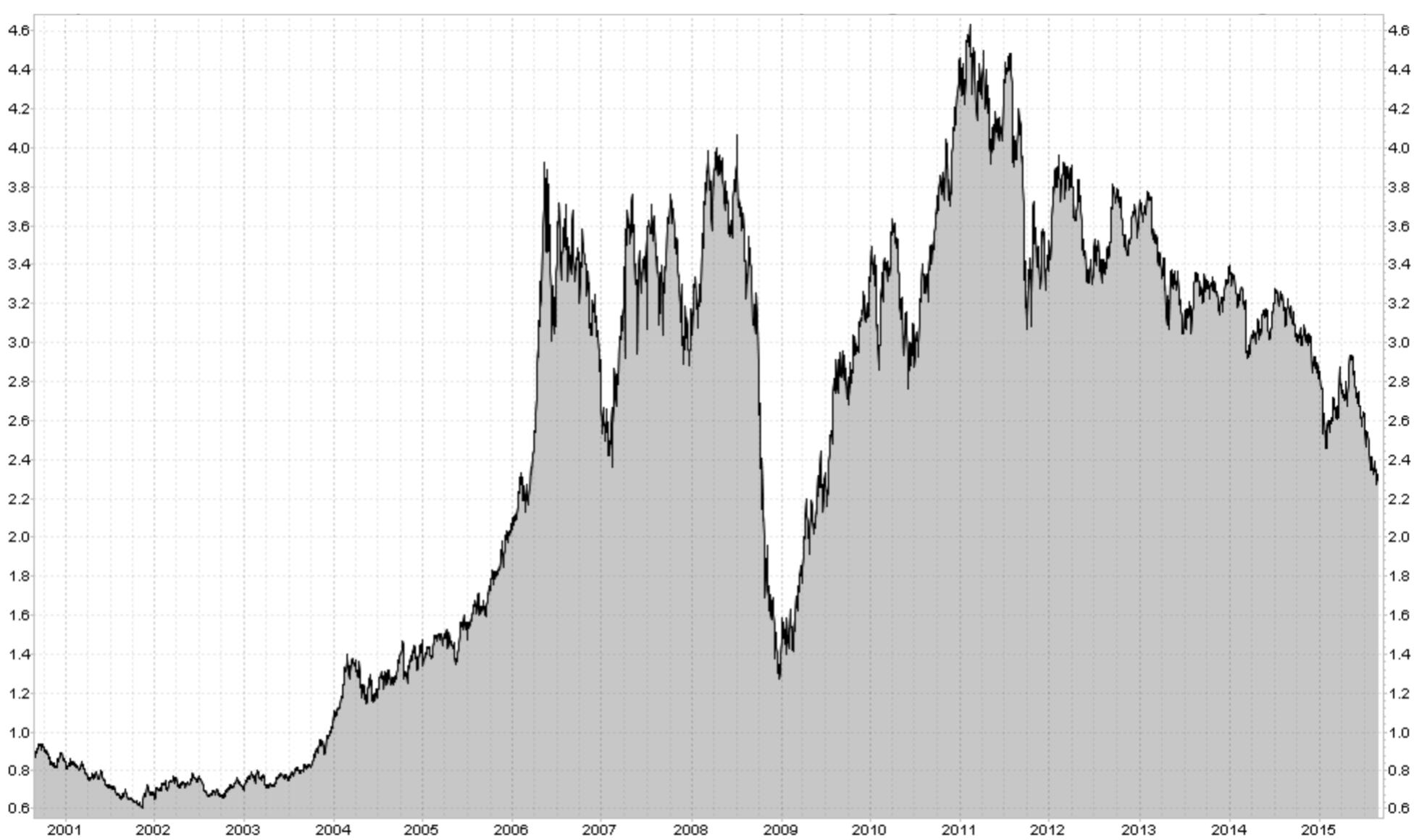 COPPER (USD/LB)