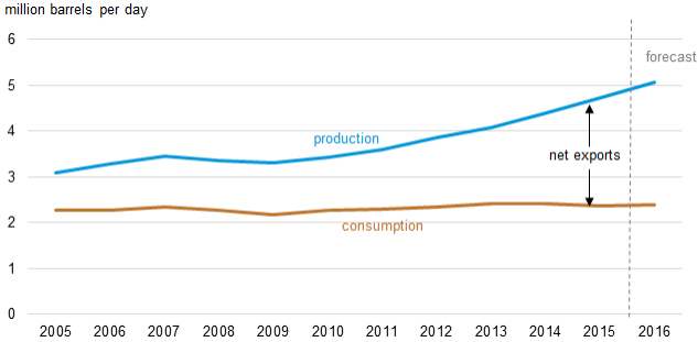 CANADIAN OIL PRODUCTION VERSUS CONSUMPTION FORECAST (Source: EIA, November 2015)