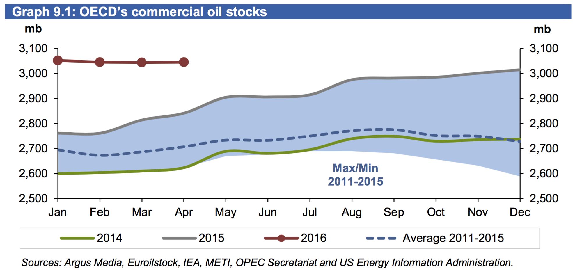 OECD-oil-stockpiles.png