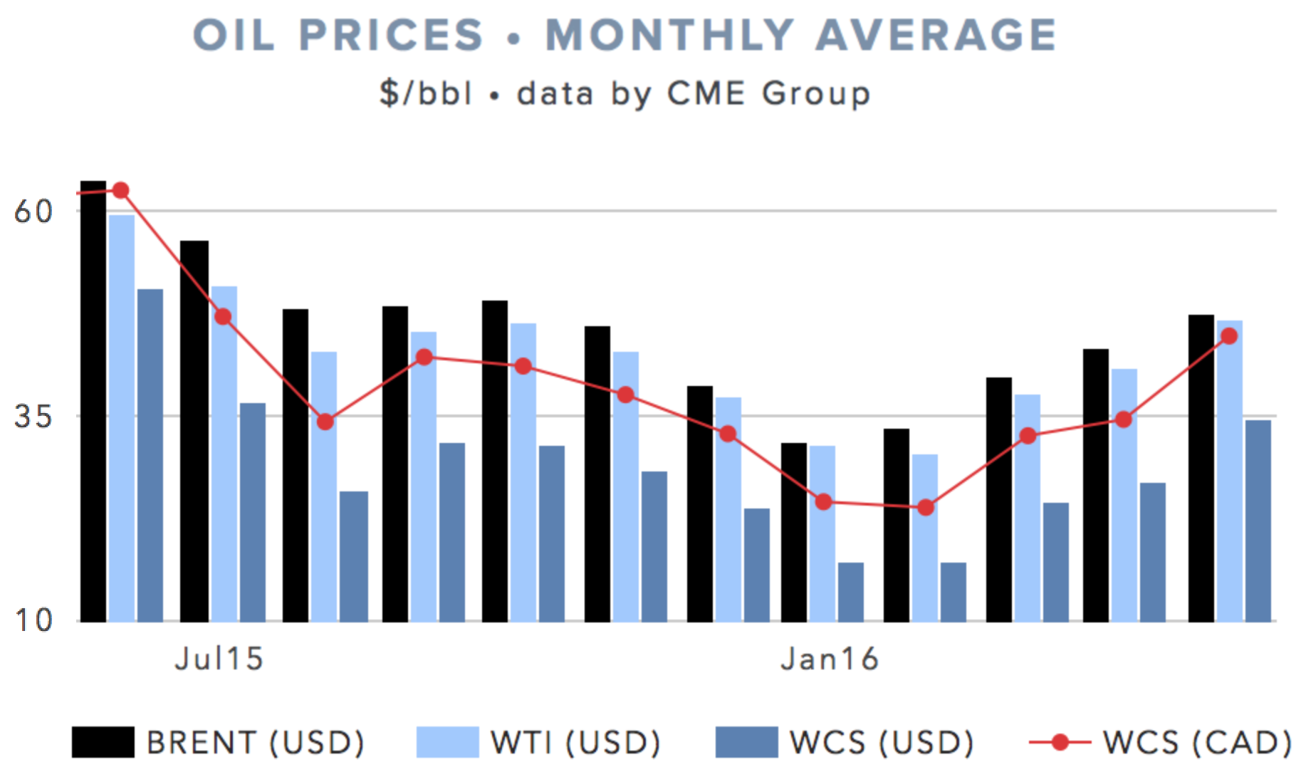 MONTHLY AVG OIL PRICE ( CLICK FOR LIVE VERSION )
