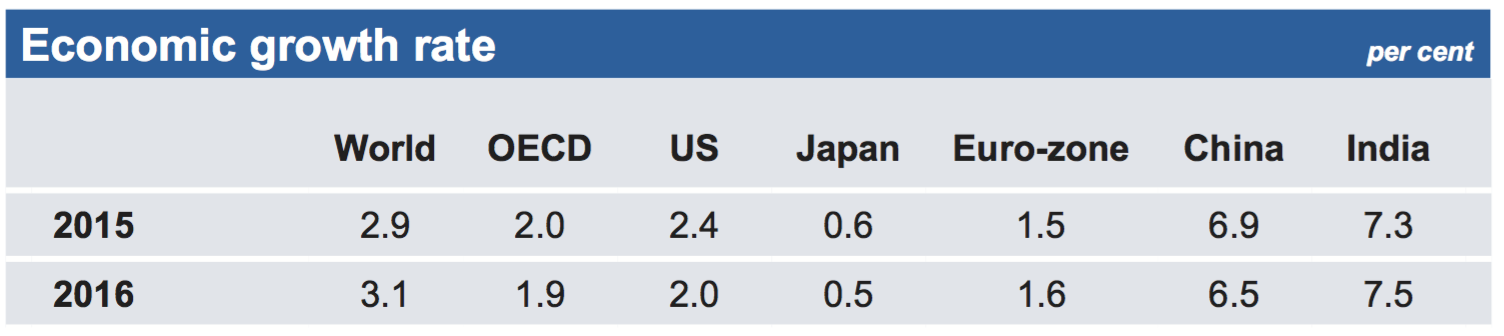 world-growth-rates.png