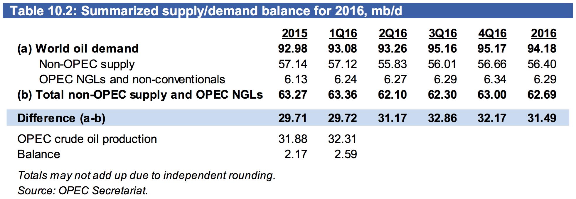 supply-demand-curve-OPEC.png
