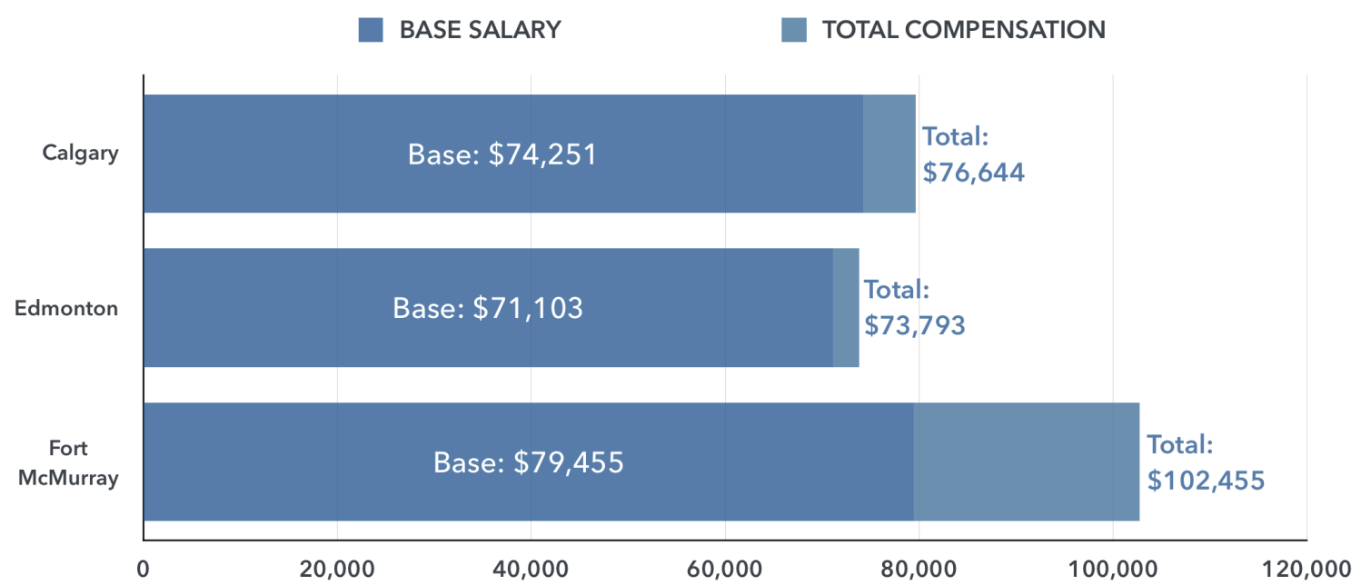 STARTING SALARY FOR ENGINEERS BY CITY, BASE AND TOTAL COMPENSATION