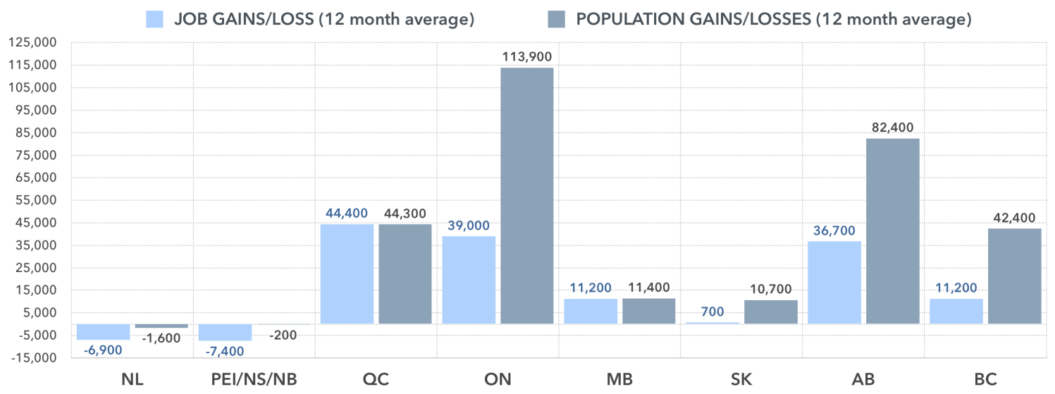 JOB LOSSES/GAINS AND POPULATION GROWTH, 12 MONTH AVERAGE CHANGE  SOURCE: STATISTICS CANADA, FEBUARY 2015 EMPLOYMENT REPORT