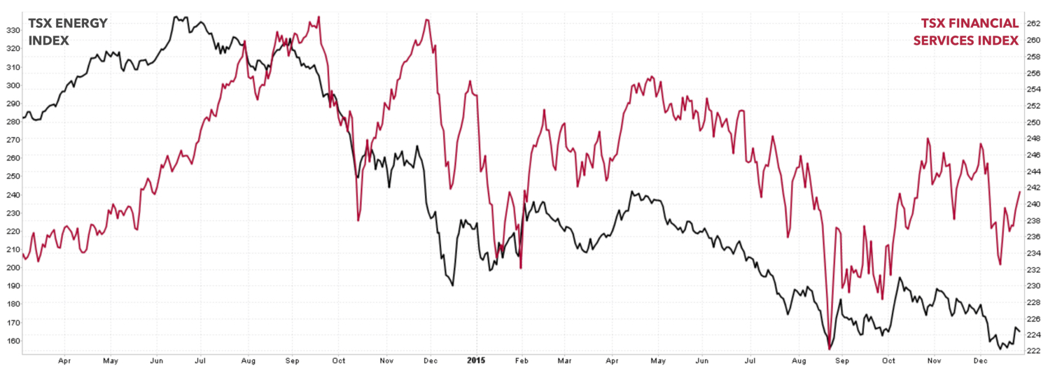 CANADIAN ENERGY VERSUS FINANCIAL INDEX CHART COURTESY WWW.STOCKCHARTS.COM