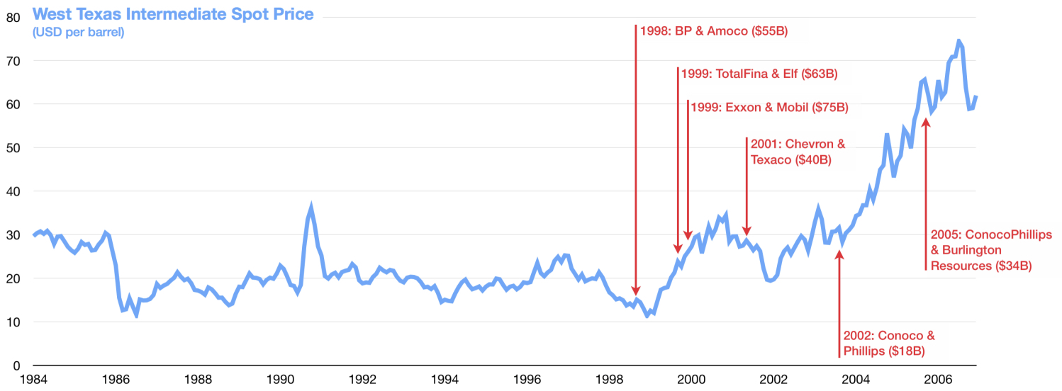 A BRIEF HISTORY OF MEGA-MERGERS IN THE ENERGY PATCH AFTER THE COLLAPSE OF OIL PRICES IN 1986