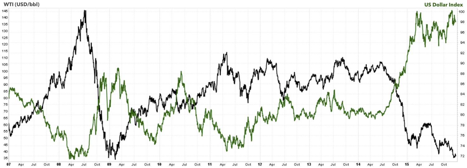 WTI SPOT PRICE (BLACK) VERSUS US DOLLAR INDEX (GREEN) CHART COURTESY WWW.STOCKCHARTS.COM