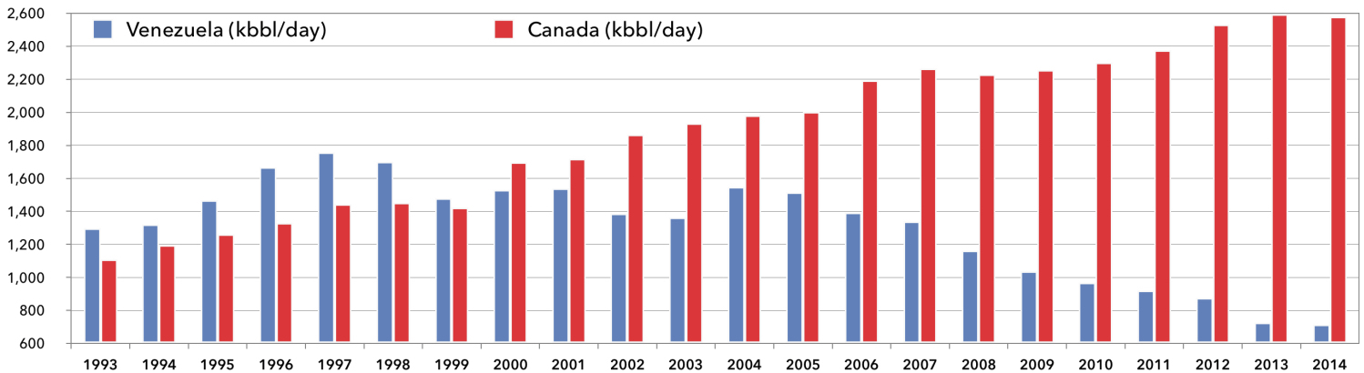 US OIL IMPORTS FROM CANADA AND VENEZUELA, 1993-2014 SOURCE: ENERGY INFORMATION ADMINISTRATION