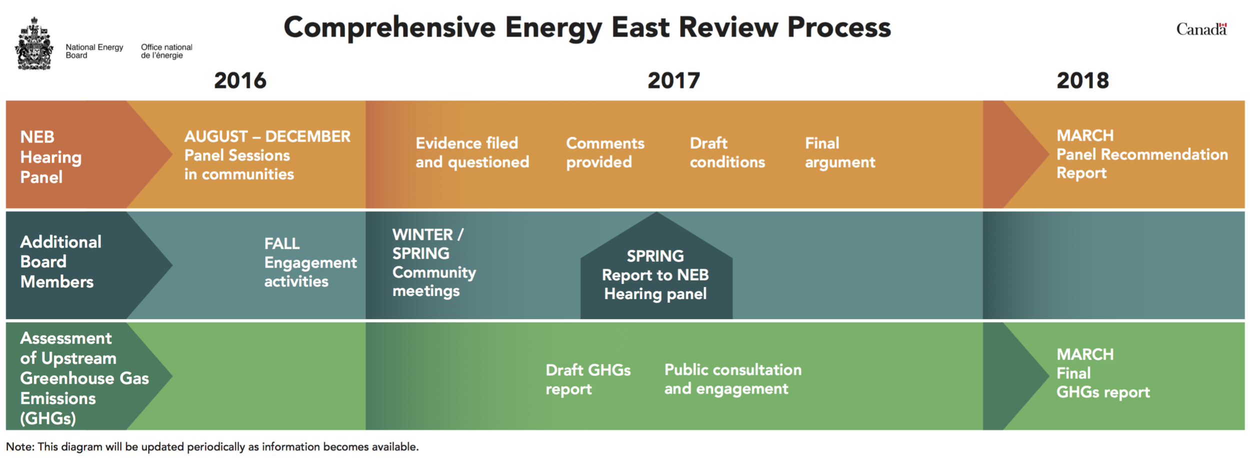 energy-east-NEB-schedule.png