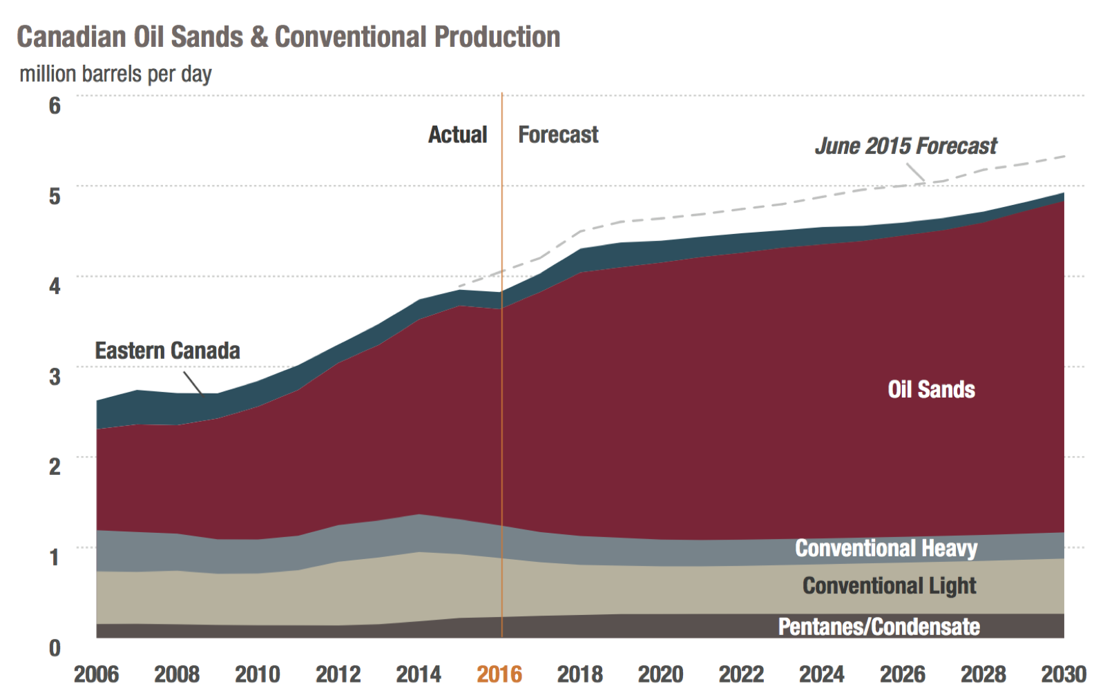 total-oil-production-canada.png