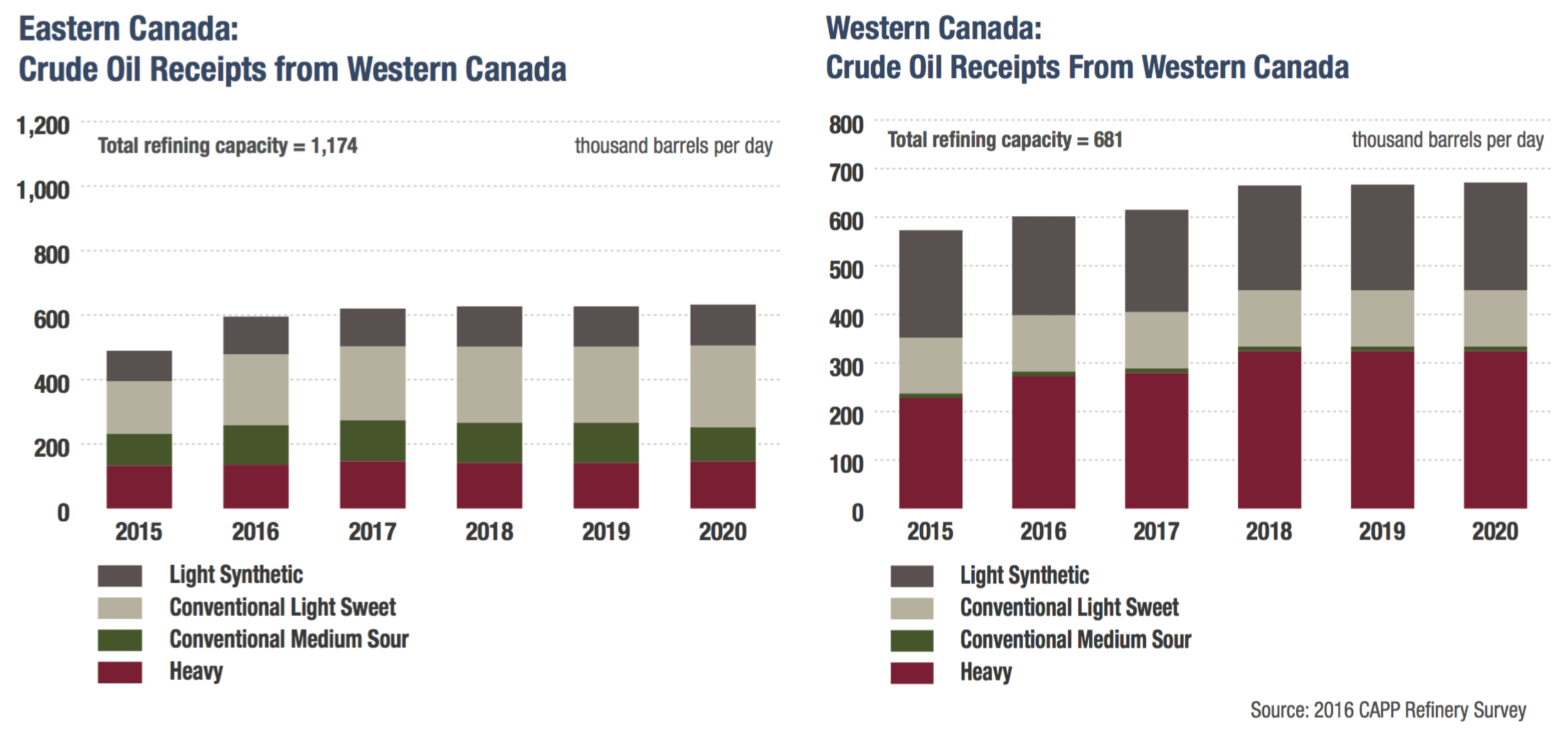 canadian-refinery-input-by-type.png