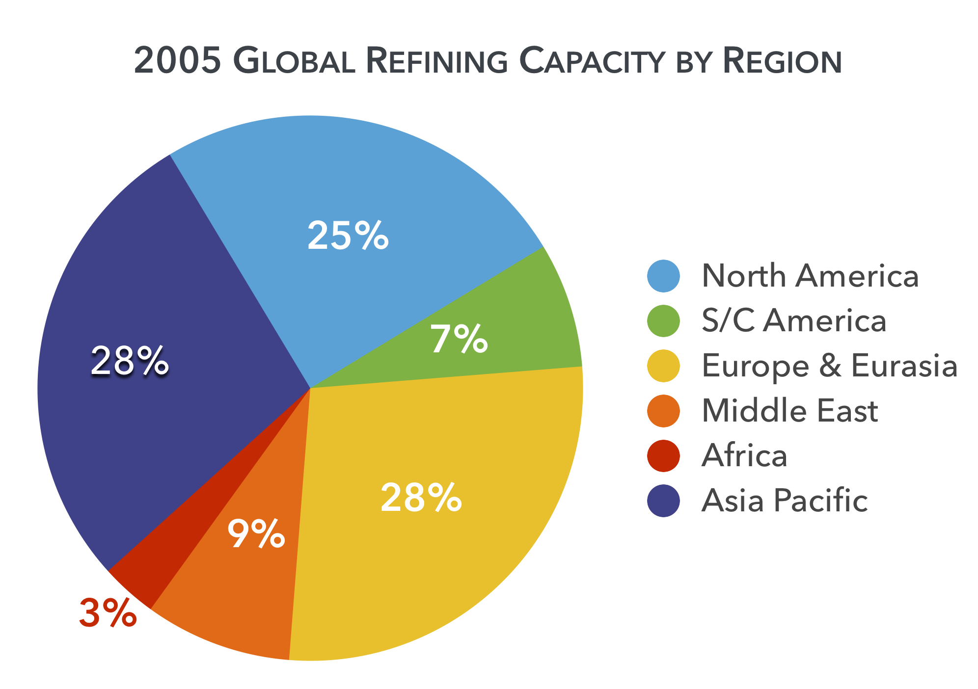 2005-global-refining-capacity-region.png