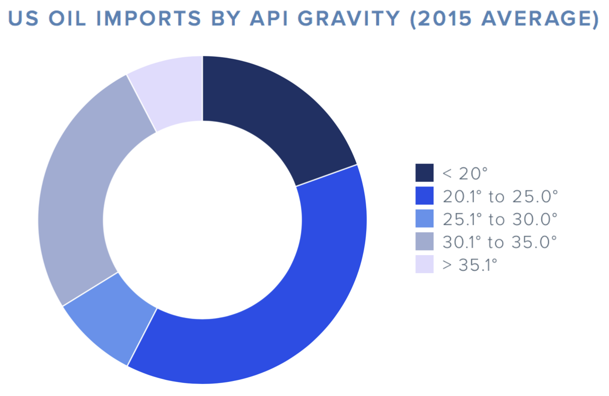 us-oil-imports-API-gravity.png