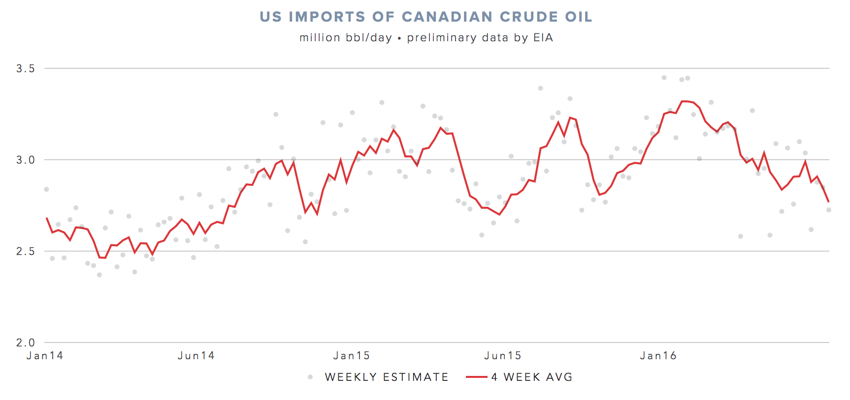 US-imports-Canadian-crude-oil.png