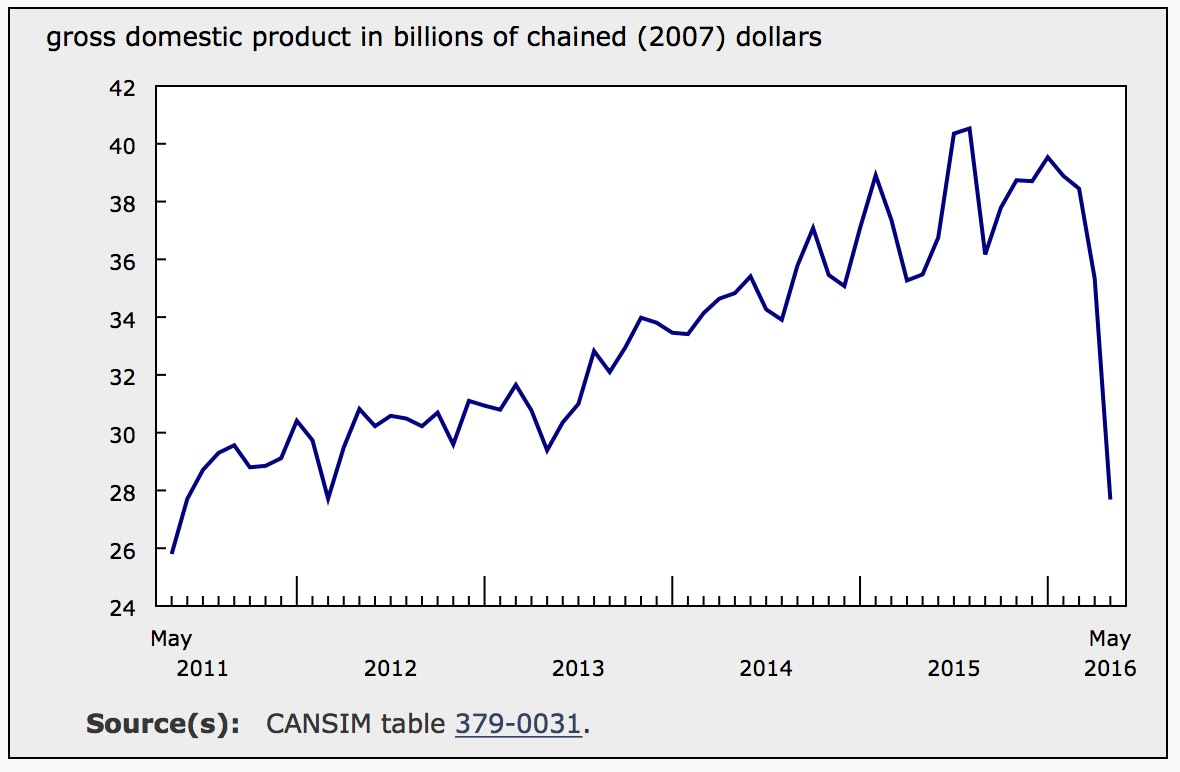 NON-CONVENTIONAL OIL EXTRACTION (FROM STATSCAN)