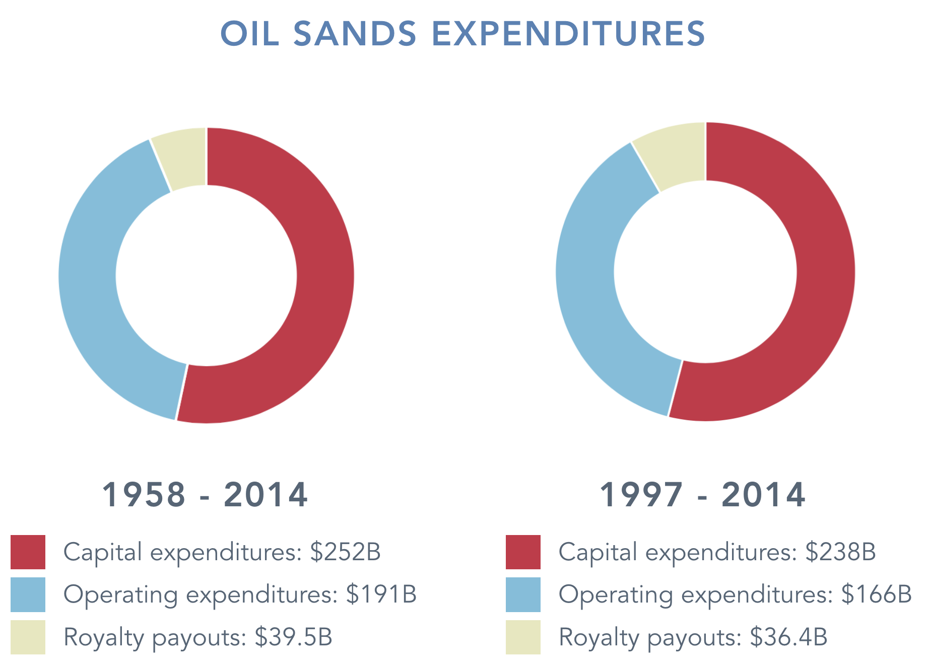 capital-spending-oilsands.png