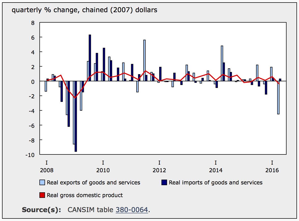 SECOND QUARTER GDP (SOURCE: STATSCAN)