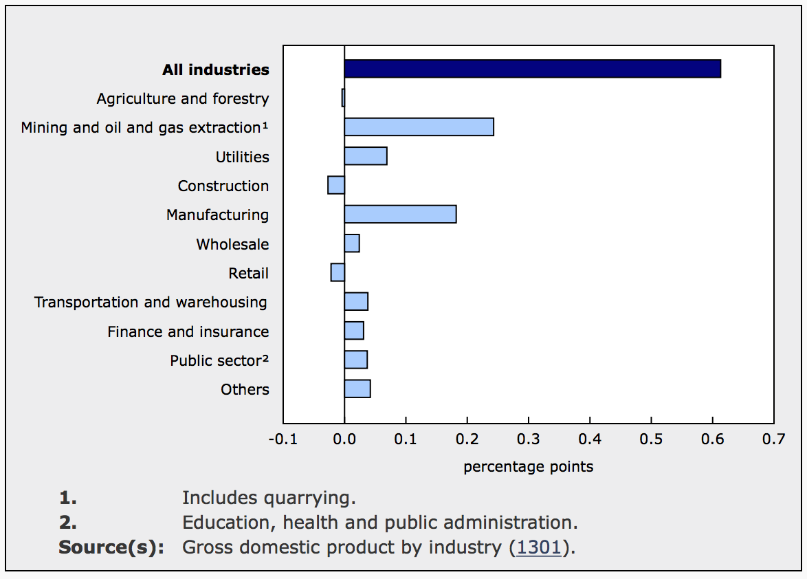 JUNE GDP BY INDUSTRY (SOURCE: STATSCAN)
