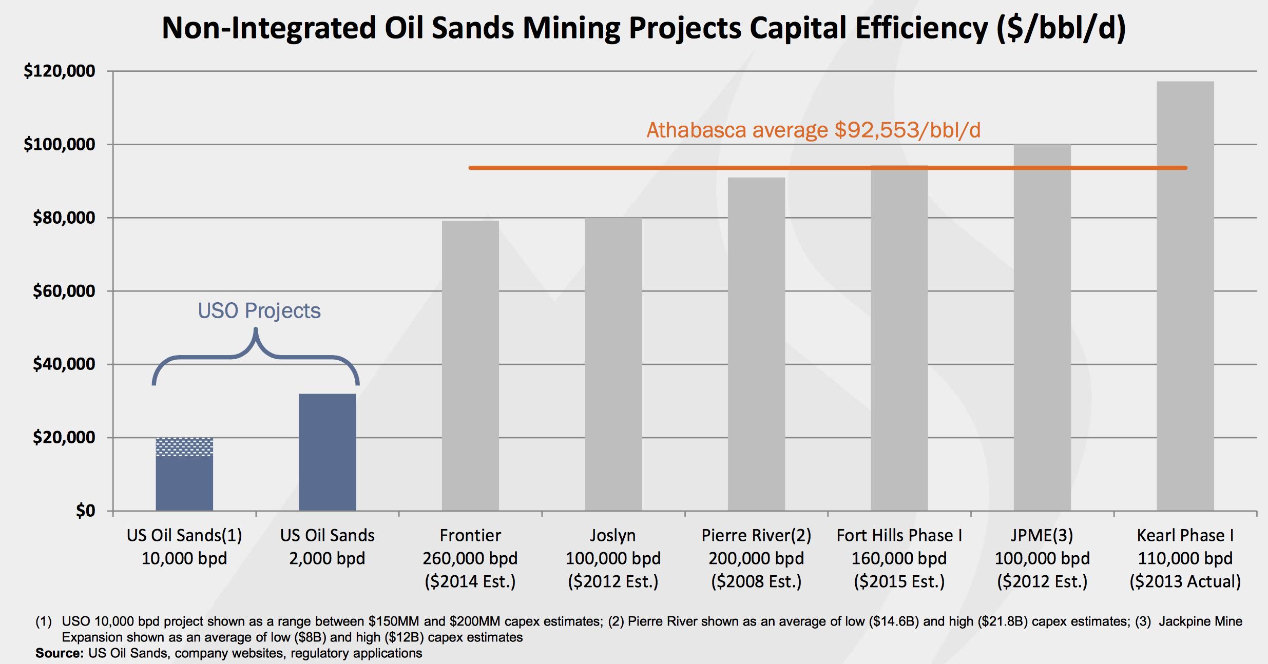 COURTESY US OIL SANDS