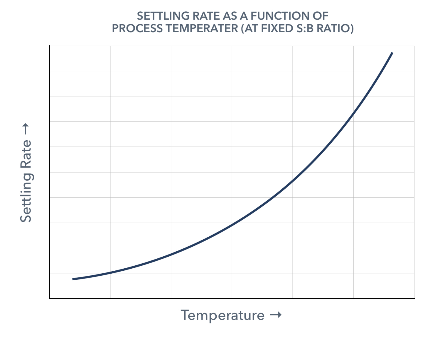 asphaltene-settling-rate-solvent-bitumen-ratio.png