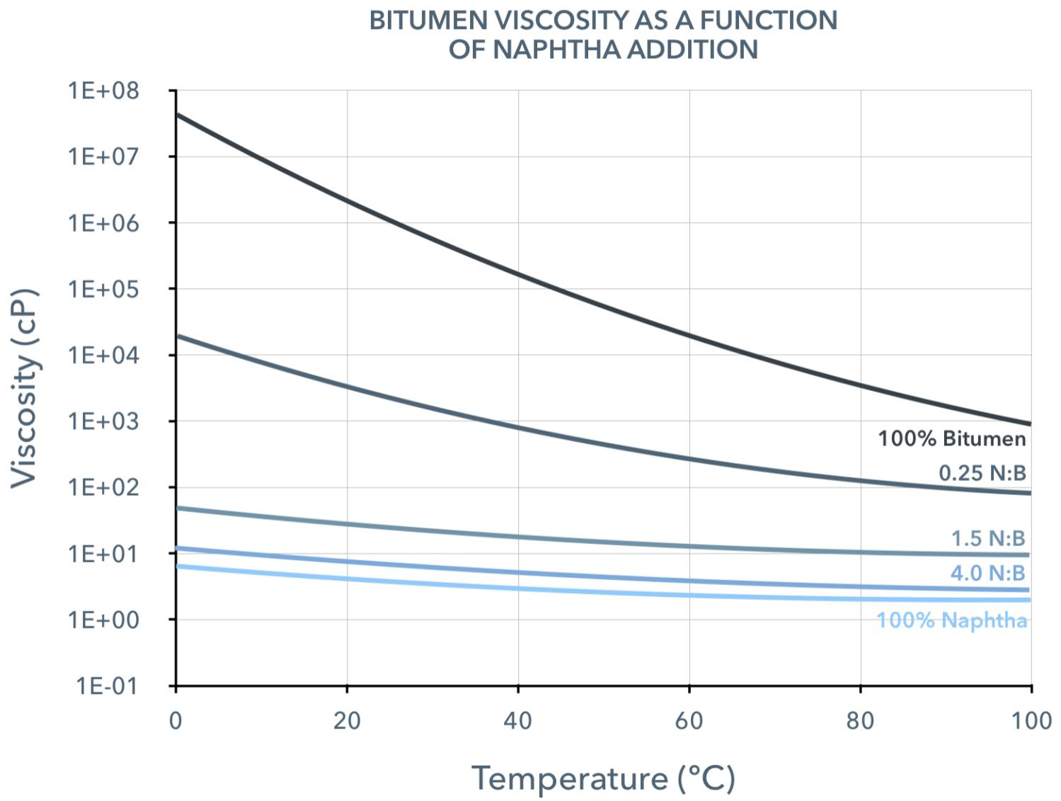 bitumen-viscosity-vs-naphtha-content.png